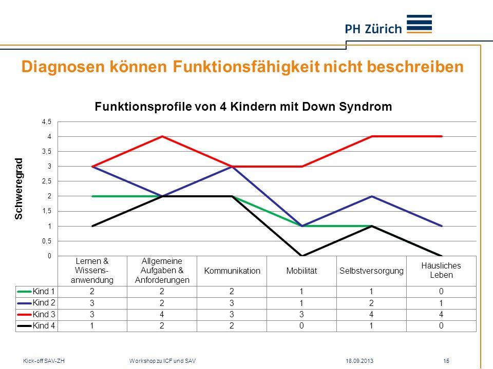 Diagnosen können Funktionsfähigkeit nicht beschreiben 18.09.2013Kick-off SAV-ZH Workshop zu ICF und SAV 15