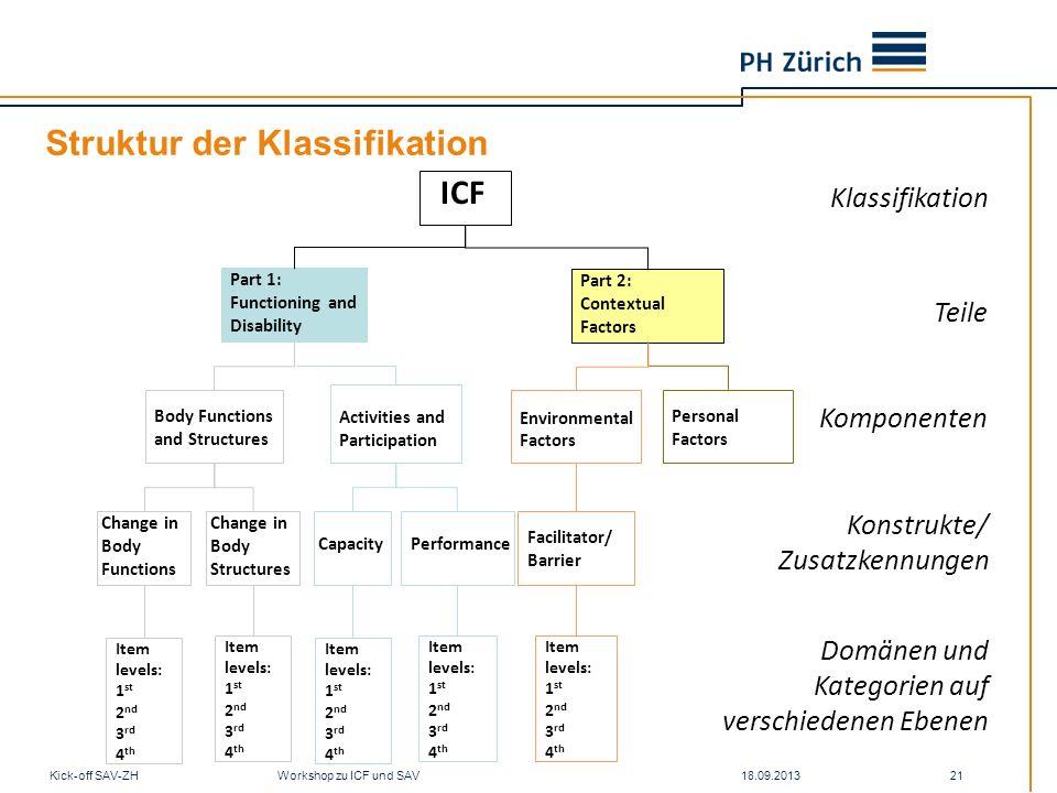 Struktur der Klassifikation 18.09.2013Kick-off SAV-ZH Workshop zu ICF und SAV 21 Klassifikation Teile Komponenten Konstrukte/ Zusatzkennungen Domänen