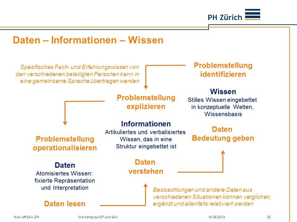 Daten – Informationen – Wissen 18.09.2013Kick-off SAV-ZH Workshop zu ICF und SAV 32 Beobachtungen und andere Daten aus verschiedenen Situationen könne