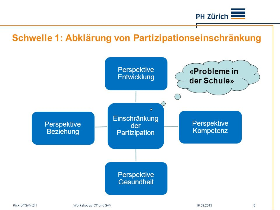Schwelle 1: Abklärung von Partizipationseinschränkung 18.09.2013Kick-off SAV-ZH Workshop zu ICF und SAV 8 Einschränkung der Partizipation Perspektive