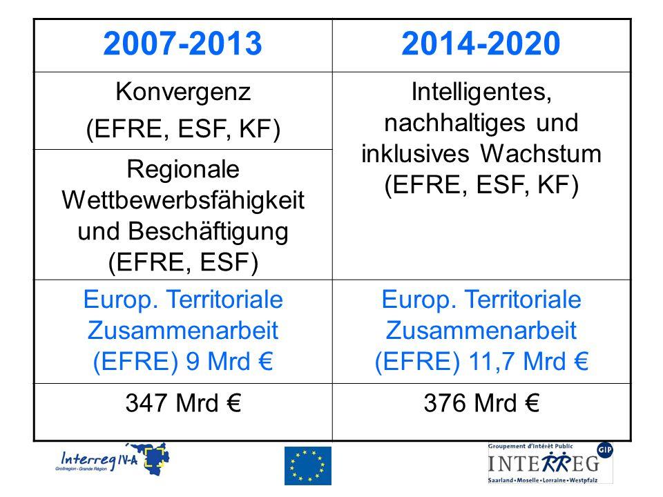 2007-20132014-2020 Konvergenz (EFRE, ESF, KF) Intelligentes, nachhaltiges und inklusives Wachstum (EFRE, ESF, KF) Regionale Wettbewerbsfähigkeit und Beschäftigung (EFRE, ESF) Europ.