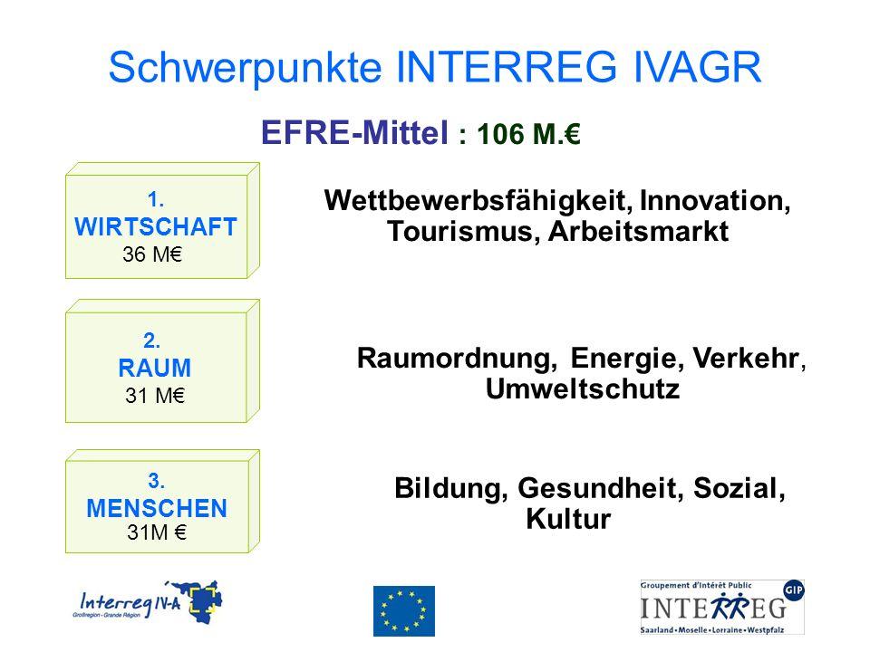 Schwerpunkte INTERREG IVAGR 1. WIRTSCHAFT 36 M Wettbewerbsfähigkeit, Innovation, Tourismus, Arbeitsmarkt 2. RAUM 31 M 3. MENSCHEN 31M Raumordnung, Ene