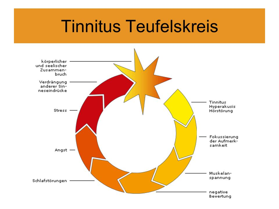 Tinnitus Teufelskreis