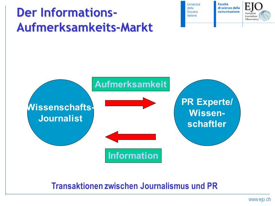 www.ejo.ch Der Informations- Aufmerksamkeits-Markt (Wissenschafts-) Journalist Seeks to maximize his own profits PR Experte/ Wissen- schaftler Informa