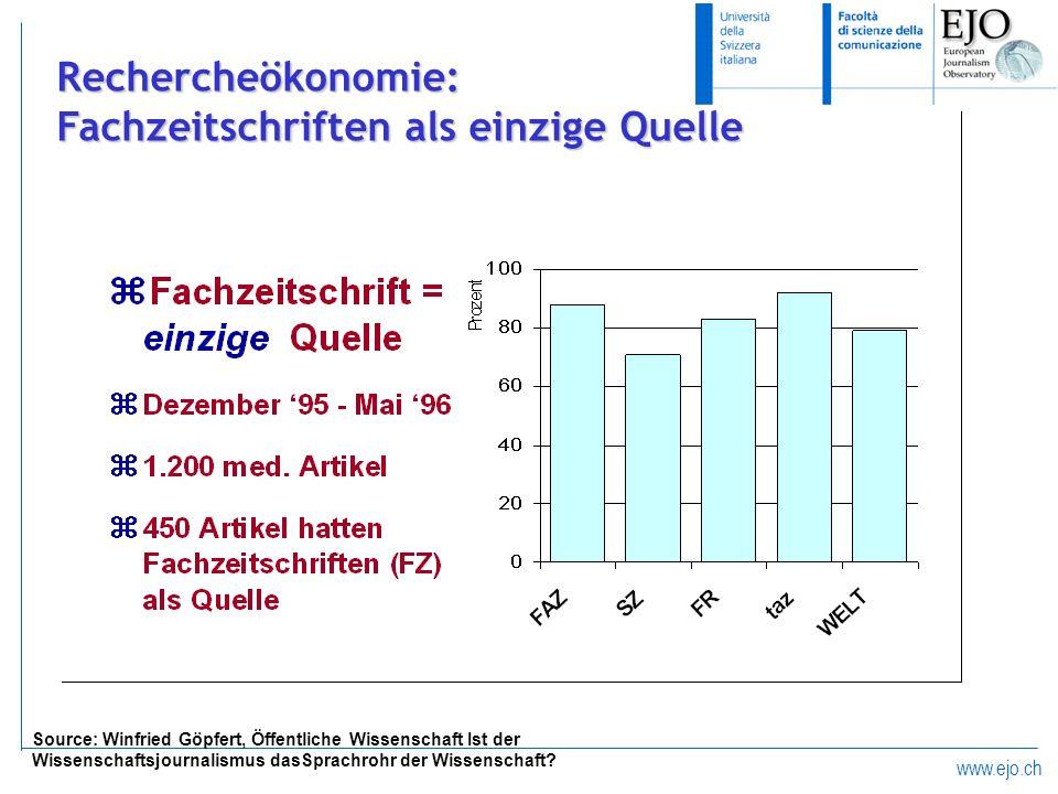 www.ejo.ch Rechercheökonomie: Fachzeitschriften als einzige Quelle Source: Winfried Göpfert, Öffentliche Wissenschaft Ist der Wissenschaftsjournalismu