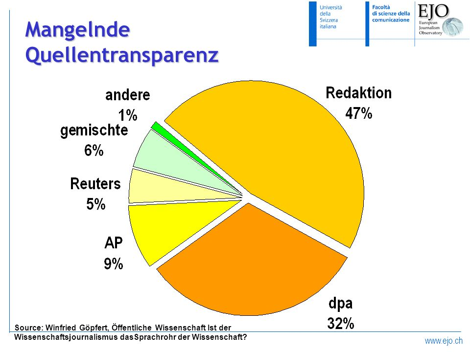 www.ejo.ch MangelndeQuellentransparenz Source: Winfried Göpfert, Öffentliche Wissenschaft Ist der Wissenschaftsjournalismus dasSprachrohr der Wissensc