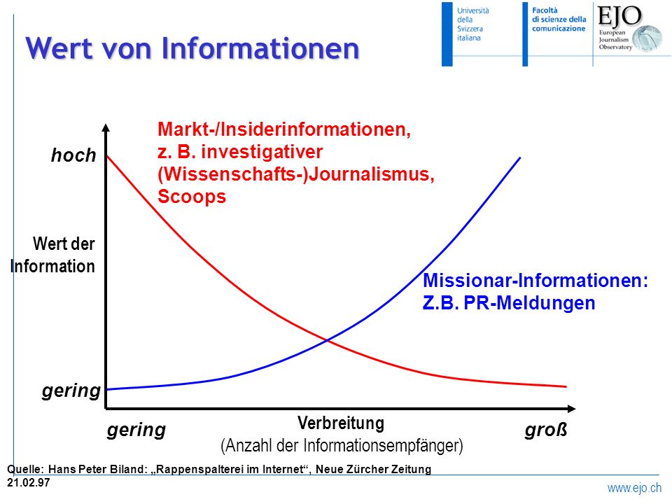 www.ejo.ch Wert von Informationen Missionar-Informationen: Z.B. PR-Meldungen Markt-/Insiderinformationen, z. B. investigativer (Wissenschafts-)Journal