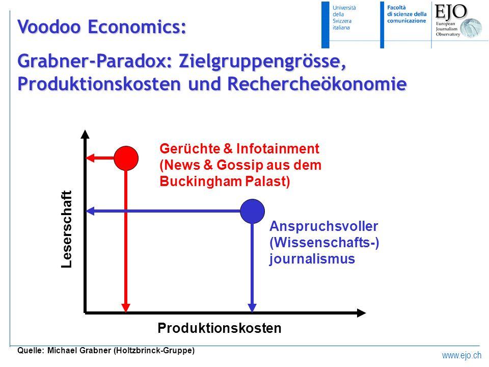 www.ejo.ch Voodoo Economics: Grabner-Paradox: Zielgruppengrösse, Produktionskosten und Rechercheökonomie Quelle: Michael Grabner (Holtzbrinck-Gruppe)