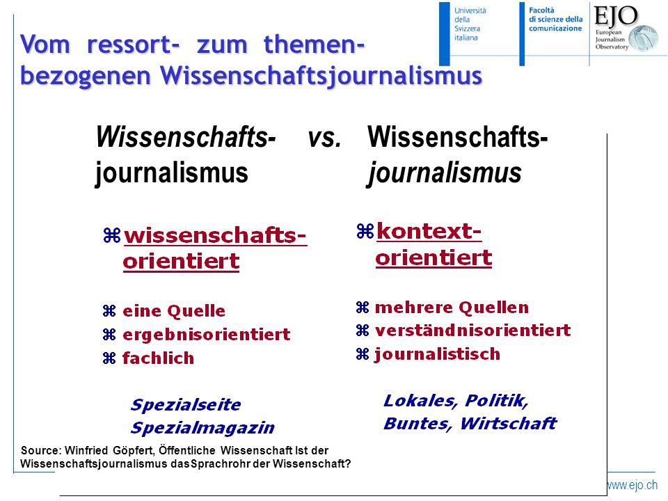 www.ejo.ch Wissenschafts- vs. Wissenschafts- journalismus journalismus Source: Winfried Göpfert, Öffentliche Wissenschaft Ist der Wissenschaftsjournal
