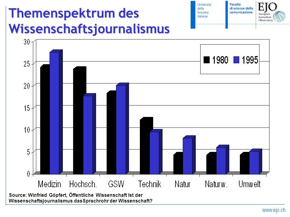 www.ejo.ch Themenspektrum des Wissenschaftsjournalismus Source: Winfried Göpfert, Öffentliche Wissenschaft Ist der Wissenschaftsjournalismus dasSprach