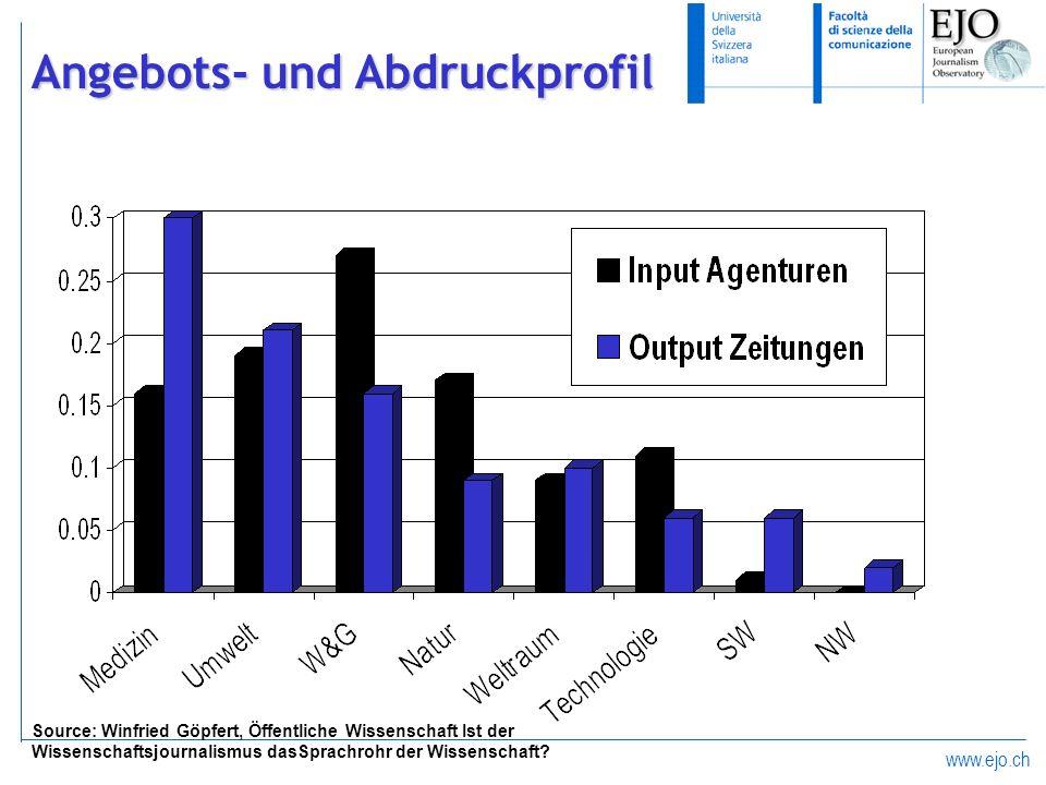 www.ejo.ch Angebots- und Abdruckprofil Source: Winfried Göpfert, Öffentliche Wissenschaft Ist der Wissenschaftsjournalismus dasSprachrohr der Wissensc