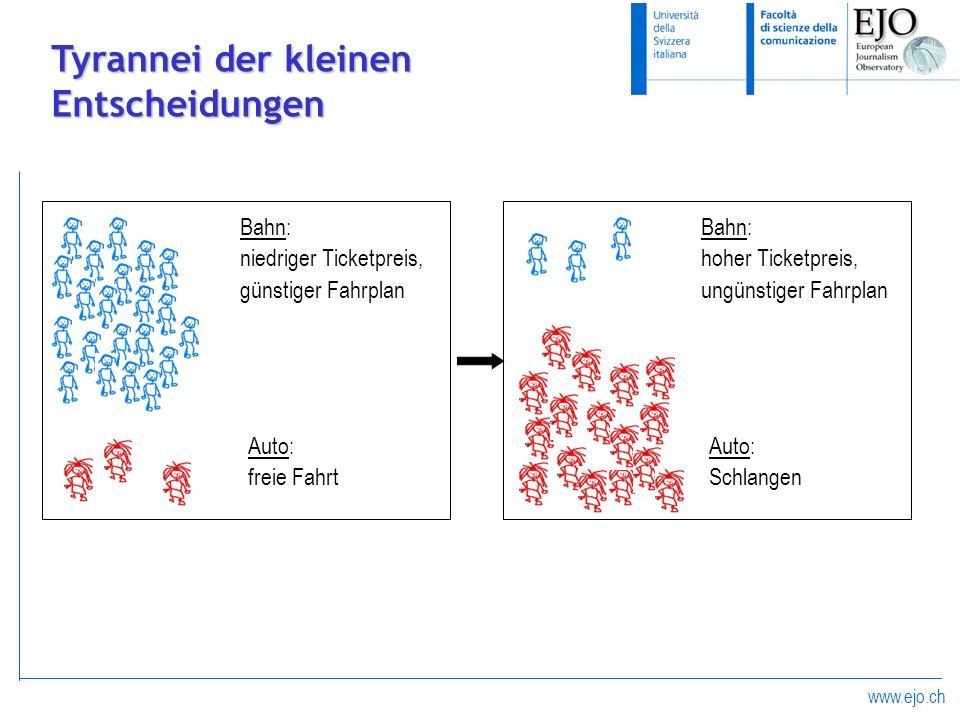 www.ejo.ch Tyrannei der kleinen Entscheidungen Bahn: niedriger Ticketpreis, günstiger Fahrplan Auto: freie Fahrt Bahn: hoher Ticketpreis, ungünstiger