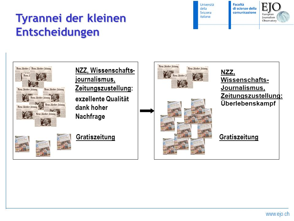 www.ejo.ch Tyrannei der kleinen Entscheidungen NZZ, Wissenschafts- journalismus, Zeitungszustellung: exzellente Qualität dank hoher Nachfrage Gratisze