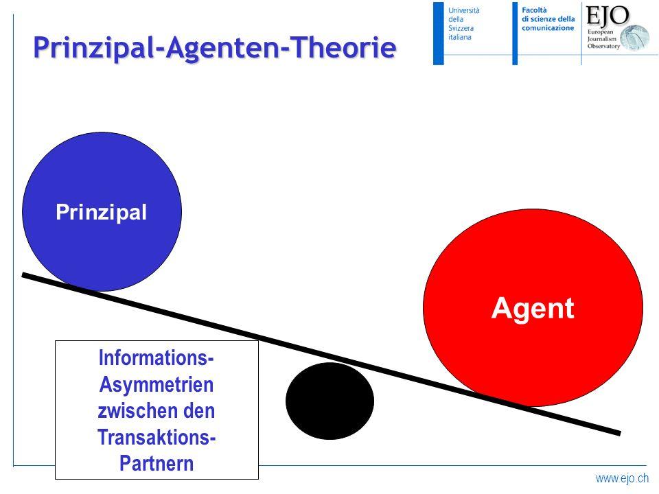 www.ejo.ch Prinzipal-Agenten-Theorie Prinzipal Agent Informations- Asymmetrien zwischen den Transaktions- Partnern