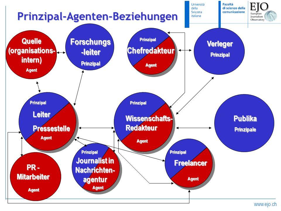 www.ejo.ch Prinzipal-Agenten-Beziehungen Forschungs -leiter Prinzipal PublikaPrinzipale VerlegerPrinzipal Quelle (organisations- intern) Agent Chefred