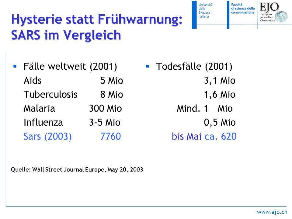 www.ejo.ch Hysterie statt Frühwarnung: SARS im Vergleich Fälle weltweit (2001) Aids5 Mio Tuberculosis 8 Mio Malaria 300 Mio Influenza 3-5 Mio Sars (20