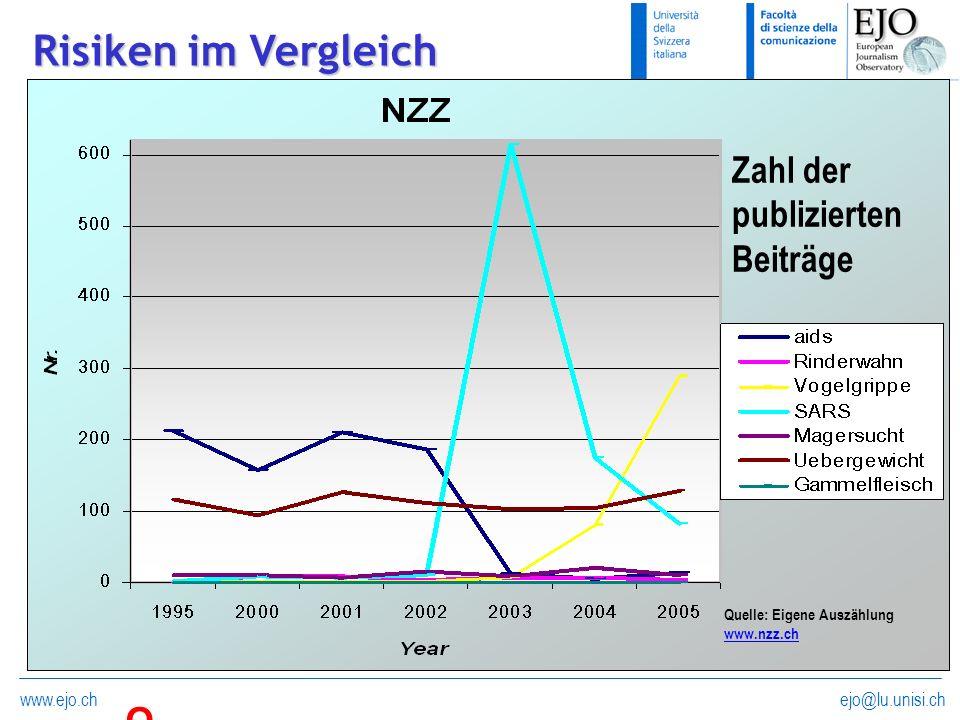 ejo@lu.unisi.chwww.ejo.ch Risiken im Vergleich Zahl der publizierten Beiträge QueQue Quelle: Eigene Auszählung www.nzz.ch www.nzz.ch