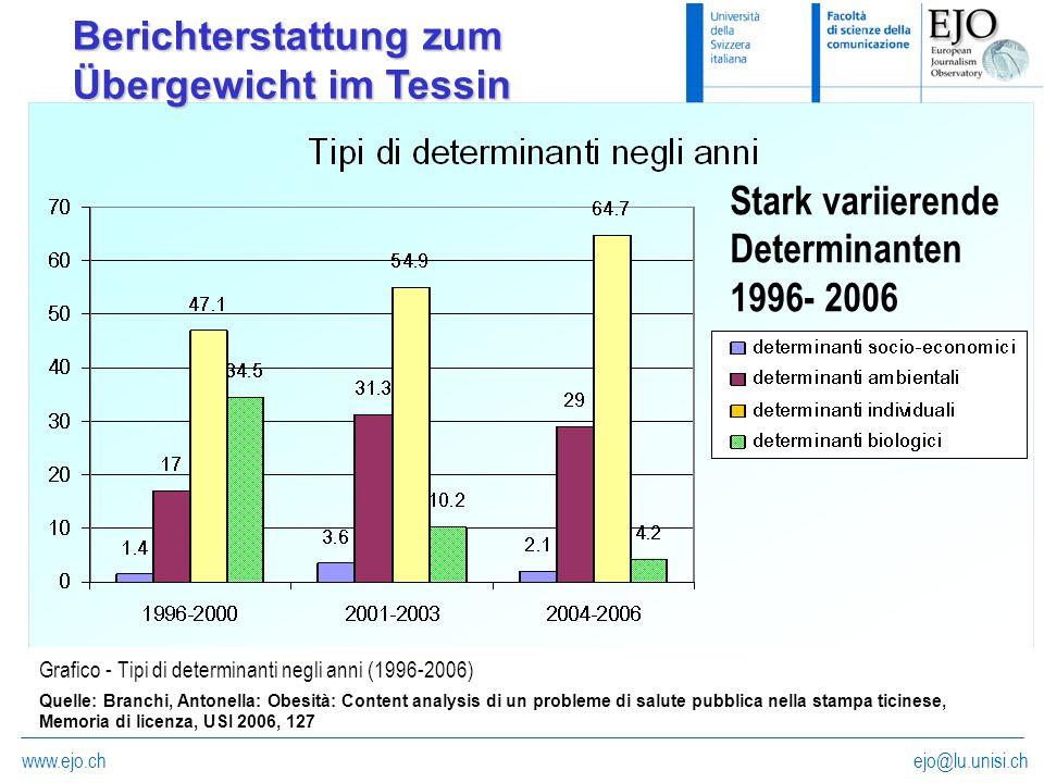 ejo@lu.unisi.chwww.ejo.ch Grafico - Tipi di determinanti negli anni (1996-2006) Berichterstattung zum Übergewicht im Tessin Stark variierende Determin