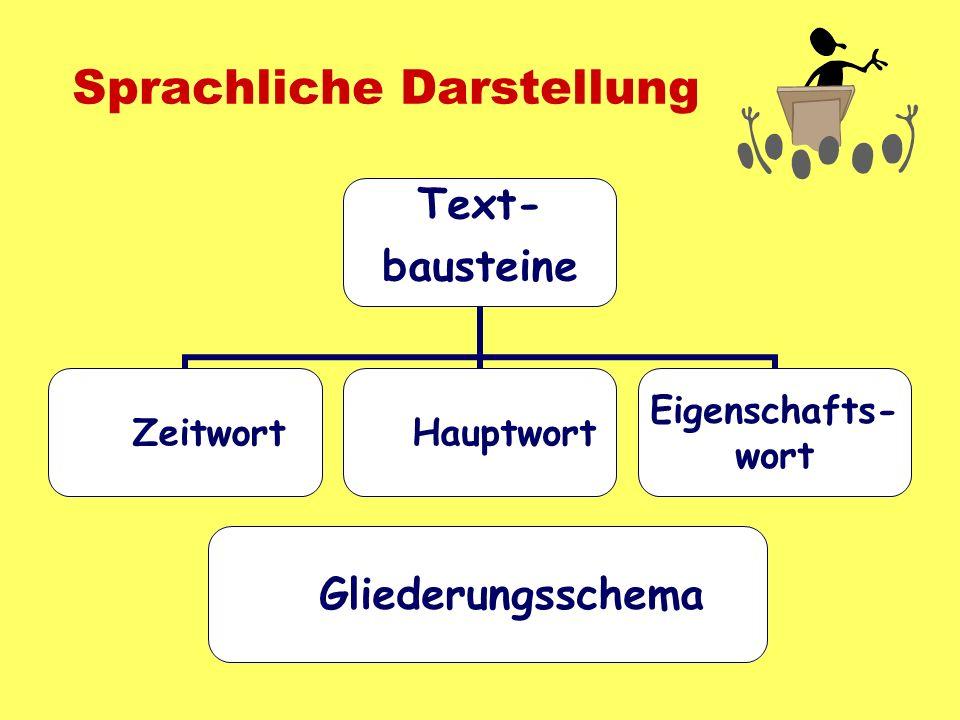 Sprachliche Darstellung Text- bausteine ZeitwortHauptwort Eigenschafts- wort Gliederungsschema