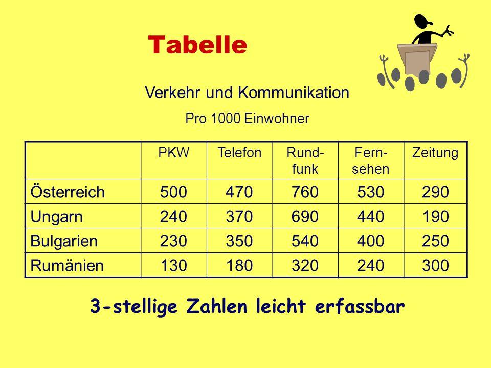 Tabelle PKWTelefonRund- funk Fern- sehen Zeitung Österreich500470760530290 Ungarn240370690440190 Bulgarien230350540400250 Rumänien130180320240300 Verk