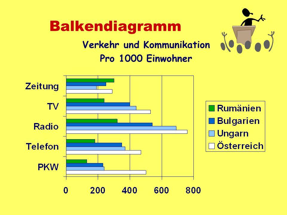 Balkendiagramm Verkehr und Kommunikation Pro 1000 Einwohner