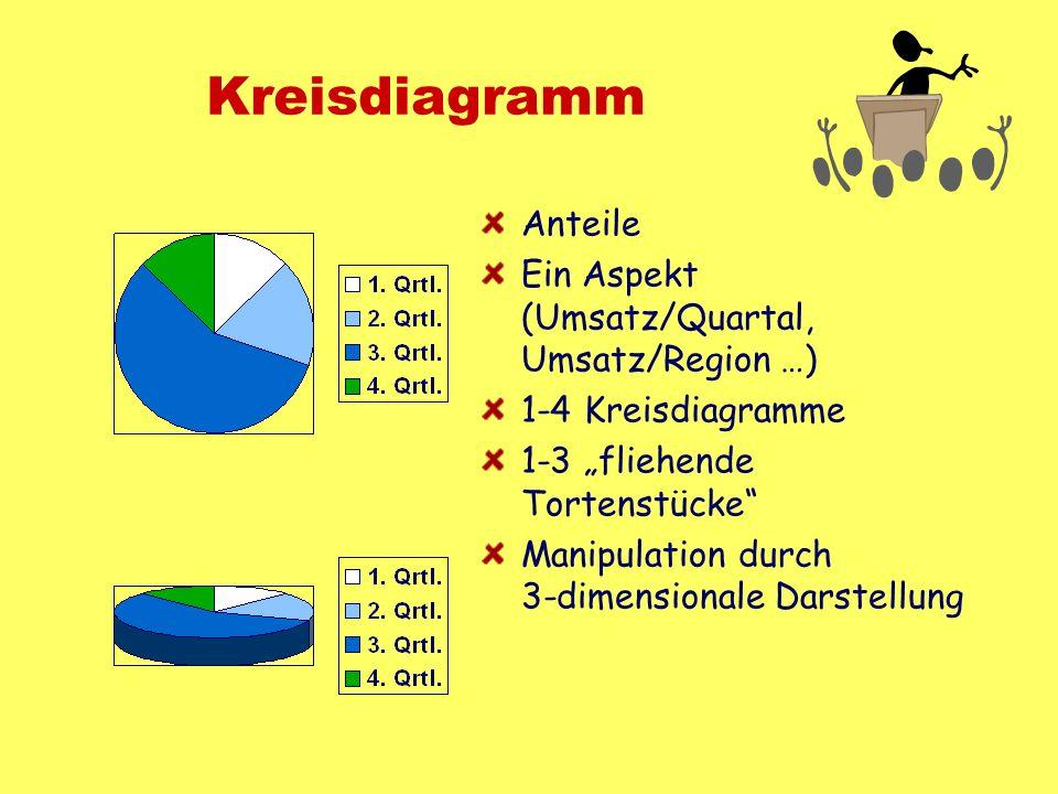 Kreisdiagramm Anteile Ein Aspekt (Umsatz/Quartal, Umsatz/Region …) 1-4 Kreisdiagramme 1-3 fliehende Tortenstücke Manipulation durch 3-dimensionale Dar