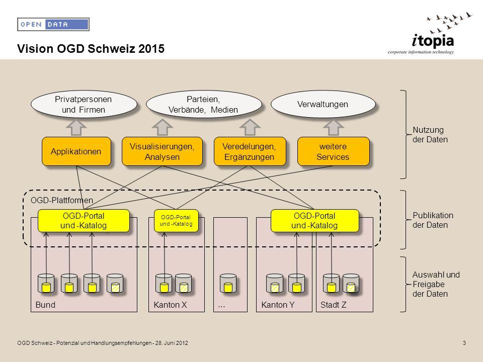 Vision OGD Schweiz 2015 3OGD Schweiz - Potenzial und Handlungsempfehlungen - 28.