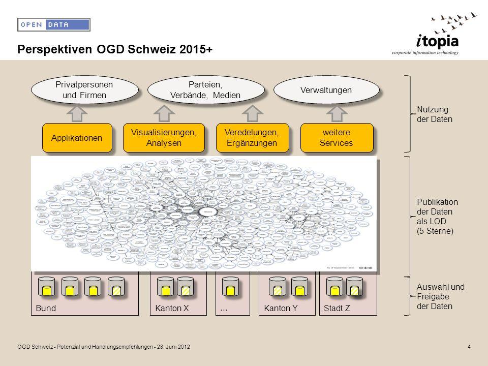 Perspektiven OGD Schweiz 2015+ 4OGD Schweiz - Potenzial und Handlungsempfehlungen - 28.