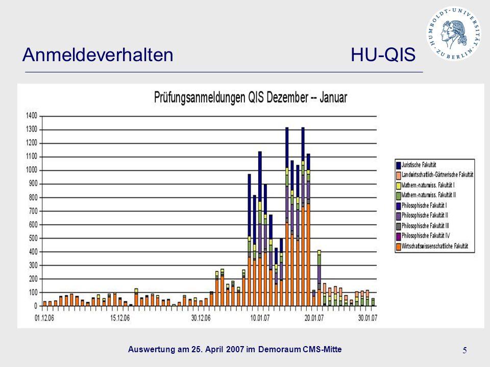 Auswertung am 25. April 2007 im Demoraum CMS-Mitte 5 Anmeldeverhalten HU-QIS