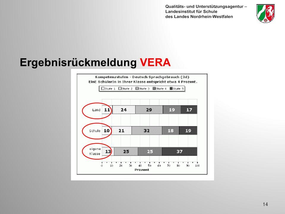 Ergebnisrückmeldung VERA 14