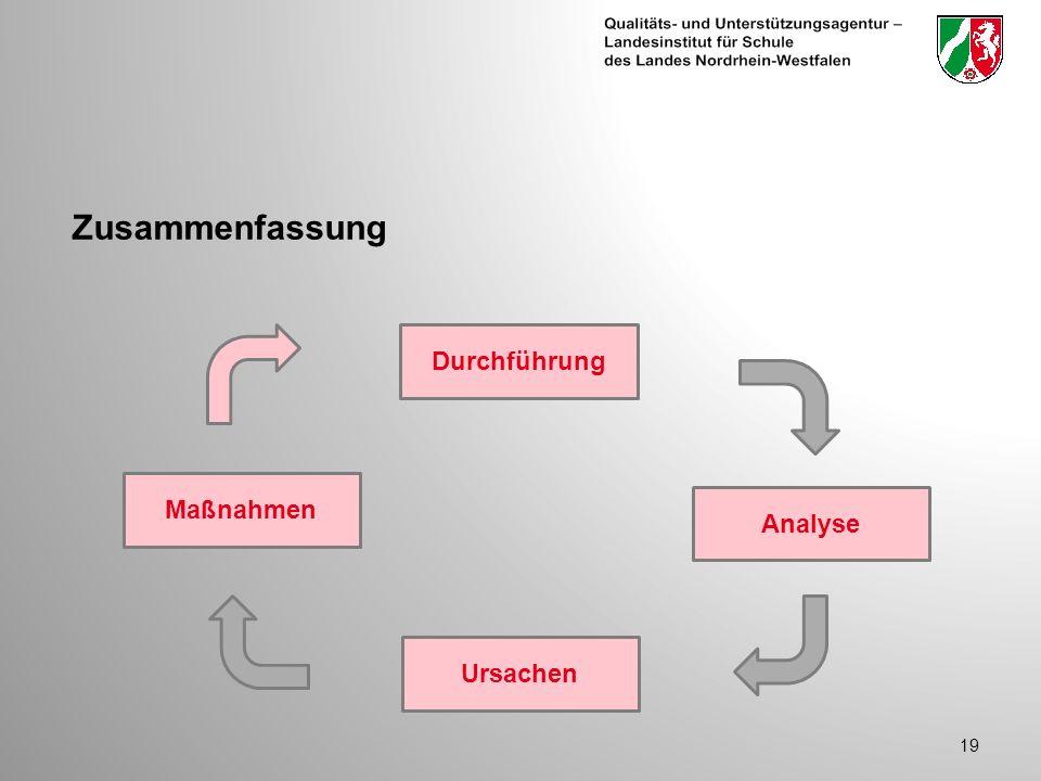 Zusammenfassung 19 Durchführung Maßnahmen Ursachen Analyse