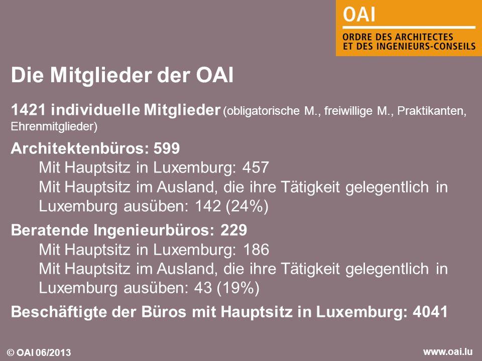 © OAI 06/2013 www.oai.lu 1421 individuelle Mitglieder (obligatorische M., freiwillige M., Praktikanten, Ehrenmitglieder) Architektenbüros: 599 Mit Hau
