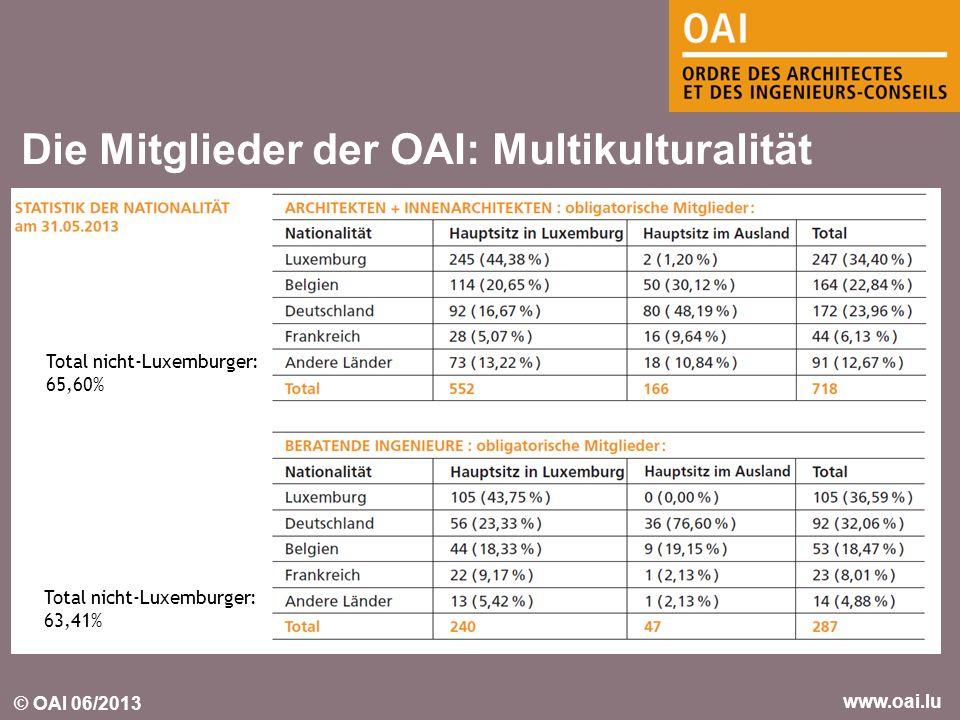© OAI 06/2013 www.oai.lu Die Mitglieder der OAI: Multikulturalität Total nicht-Luxemburger: 65,60% Total nicht-Luxemburger: 63,41%