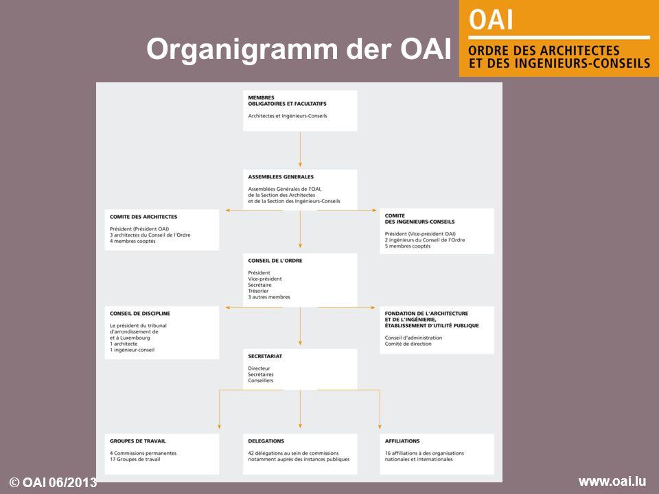 © OAI 06/2013 www.oai.lu Organigramm der OAI