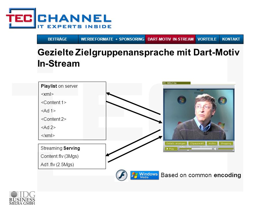 Gezielte Zielgruppenansprache mit Dart-Motiv In-Stream Based on common encoding Playlist on server Streaming Serving Content.flv (3Mgs) Ad1.flv (2.5Mgs) BEITRÄGE WERBEFORMATE + SPONSORINGDART-MOTIV IN-STREAMKONTAKTVORTEILE