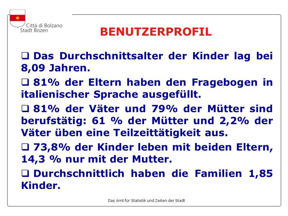 Das Amt für Statistik und Zeiten der Stadt BENUTZERPROFIL Das Durchschnittsalter der Kinder lag bei 8,09 Jahren.