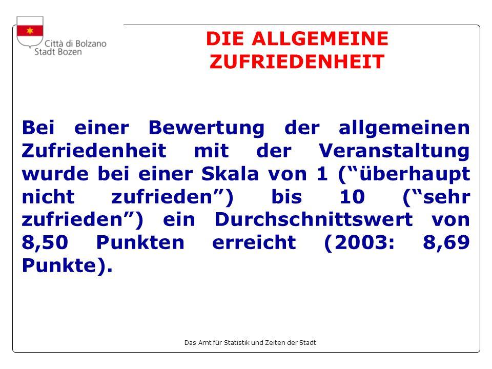 Das Amt für Statistik und Zeiten der Stadt DIE ALLGEMEINE ZUFRIEDENHEIT (Fortsetzung) Die Analyse der allgemeinen Bewertung nach Teilnahmezeitraum ergab, dass der höchste Wert (8,62) beim dritten Turnus (26.07-30.07) erreicht wurde, während der zweite Turnus (12.07-23.07) mit 8,48 Punkten die niedrigste Bewertung erhielt.