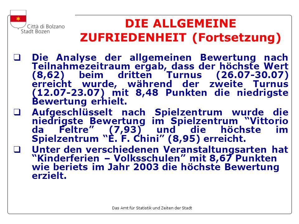 Das Amt für Statistik und Zeiten der Stadt Allgemeiner Zufriedenheitsgrad nach Teilnahmezeitraum