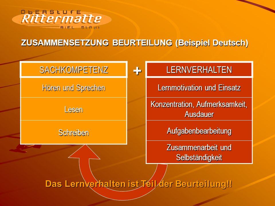 ZUSAMMENSETZUNG BEURTEILUNG (Beispiel Deutsch) SACHKOMPETENZ Hören und Sprechen Lesen SchreibenLERNVERHALTEN Lernmotivation und Einsatz Konzentration, Aufmerksamkeit, Ausdauer Aufgabenbearbeitung Zusammenarbeit und Selbständigkeit + Das Lernverhalten ist Teil der Beurteilung!!