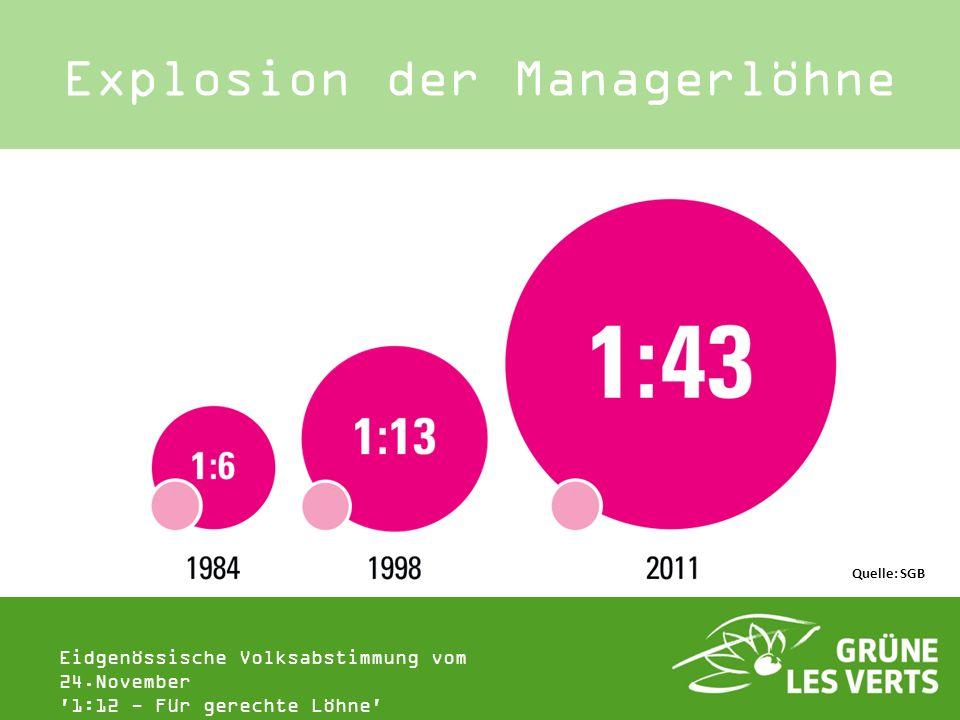 Eidgenössische Volksabstimmung vom 24.November '1:12 - Für gerechte Löhne' Explosion der Managerlöhne Quelle: SGB