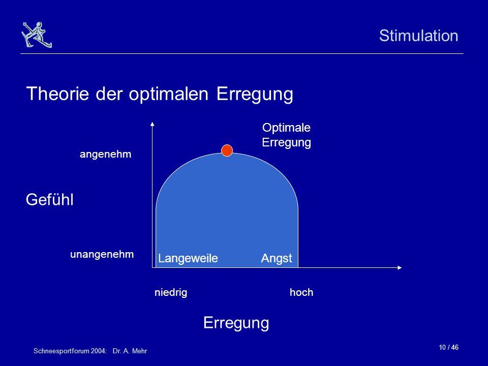 10 / 46 Schneesportforum 2004: Dr. A. Mehr Stimulation Theorie der optimalen Erregung angenehm unangenehm Gefühl Erregung niedrighoch AngstLangeweile