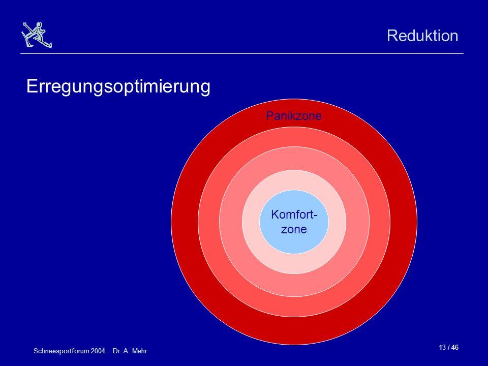13 / 46 Schneesportforum 2004: Dr. A. Mehr Reduktion Erregungsoptimierung Panikzone Komfort- zone