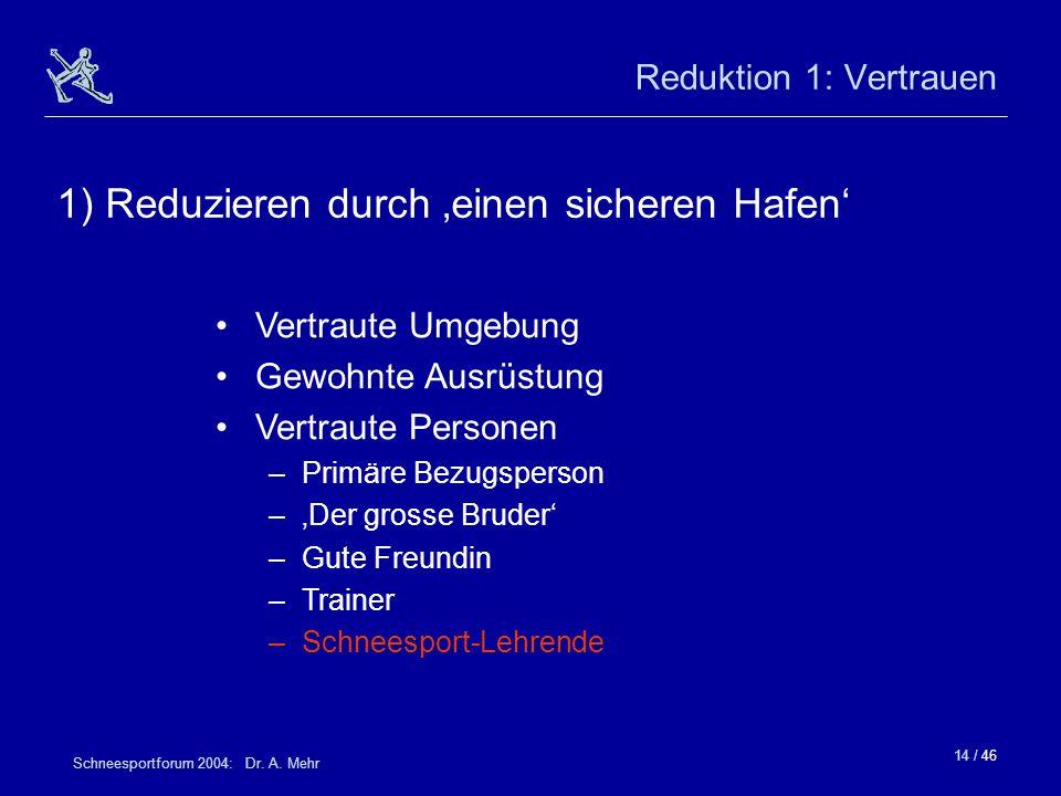 14 / 46 Schneesportforum 2004: Dr. A. Mehr Reduktion 1: Vertrauen 1) Reduzieren durch einen sicheren Hafen Vertraute Umgebung Gewohnte Ausrüstung Vert