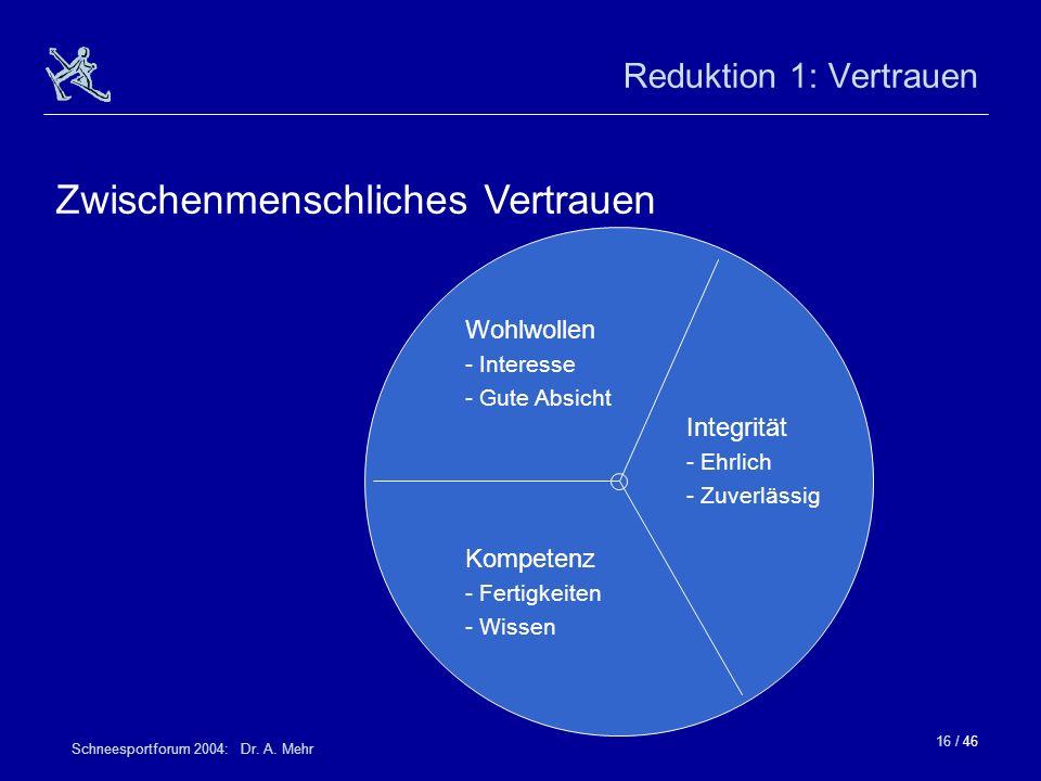16 / 46 Schneesportforum 2004: Dr. A. Mehr Reduktion 1: Vertrauen Zwischenmenschliches Vertrauen Kompetenz - Fertigkeiten - Wissen Integrität - Ehrlic
