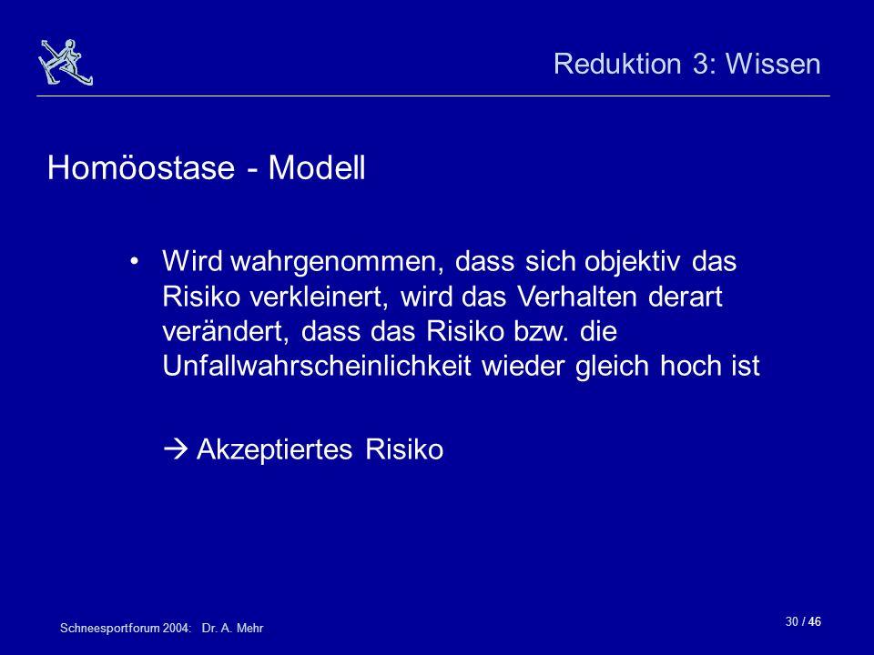 30 / 46 Schneesportforum 2004: Dr. A. Mehr Reduktion 3: Wissen Wird wahrgenommen, dass sich objektiv das Risiko verkleinert, wird das Verhalten derart
