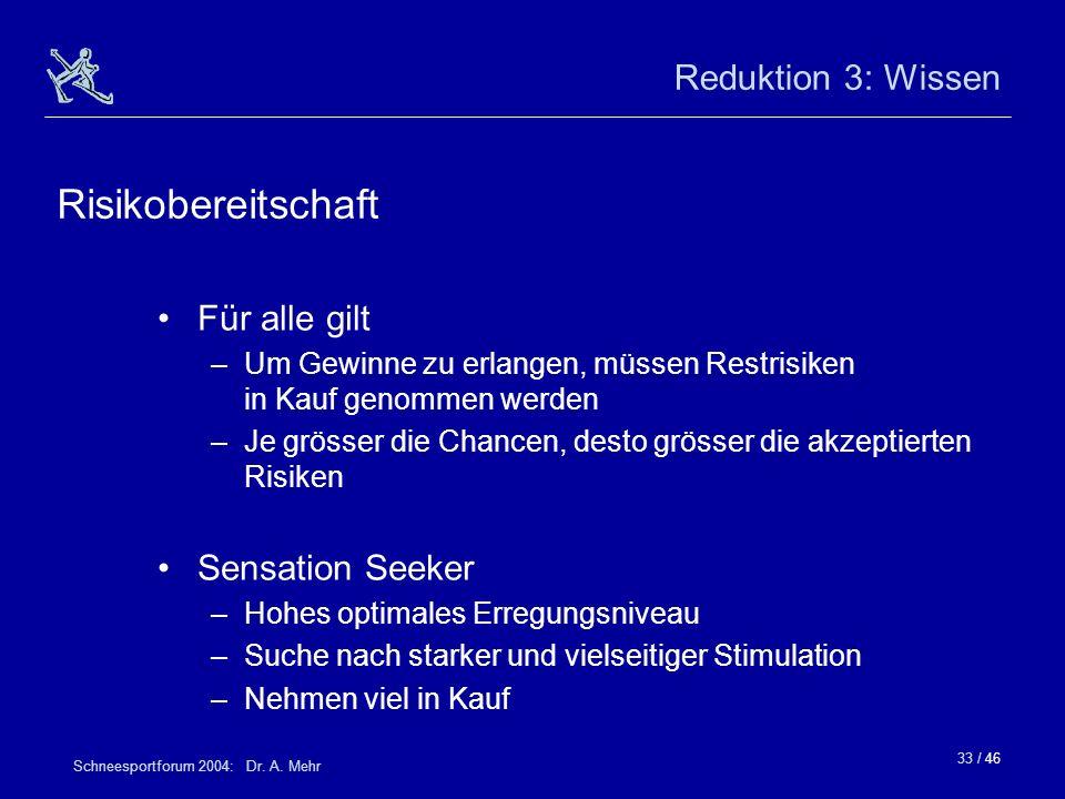 33 / 46 Schneesportforum 2004: Dr. A. Mehr Reduktion 3: Wissen Für alle gilt –Um Gewinne zu erlangen, müssen Restrisiken in Kauf genommen werden –Je g