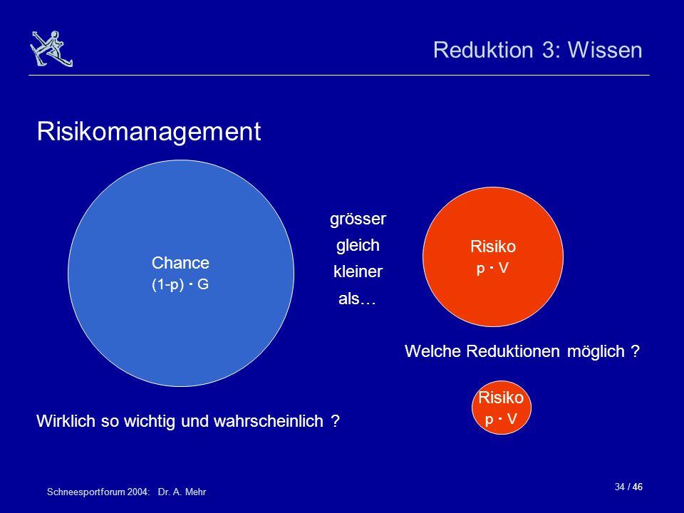 34 / 46 Schneesportforum 2004: Dr. A. Mehr Reduktion 3: Wissen Risikomanagement Risiko p V Chance (1-p) G Risiko p V grösser gleich kleiner als… Welch