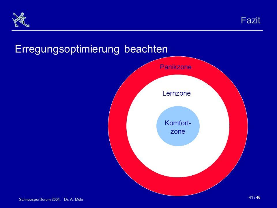 41 / 46 Schneesportforum 2004: Dr. A. Mehr Fazit Erregungsoptimierung beachten Panikzone Lernzone Komfort- zone