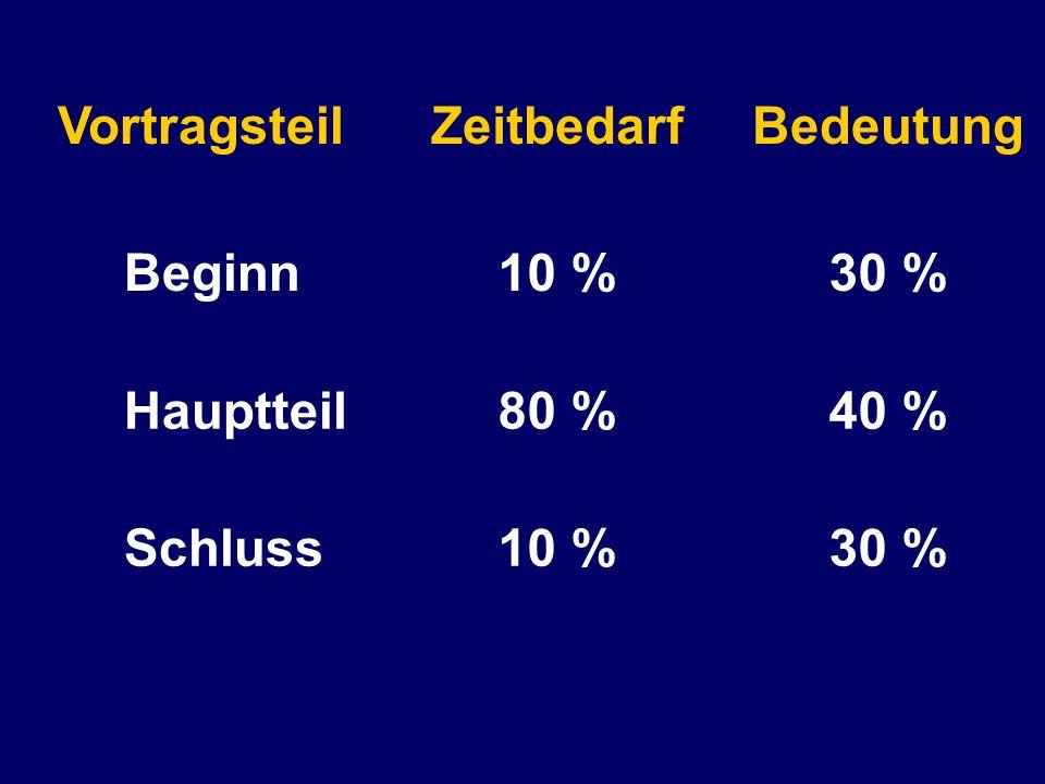 VortragsteilZeitbedarf Beginn Hauptteil Schluss 10 % 80 % 10 % Bedeutung 30 % 40 % 30 %