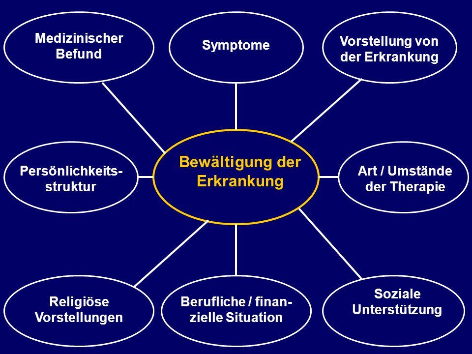 Bewältigung der Erkrankung Persönlichkeits- struktur Art / Umstände der Therapie Vorstellung von der Erkrankung Religiöse Vorstellungen Medizinischer Befund Soziale Unterstützung Symptome Berufliche / finan- zielle Situation